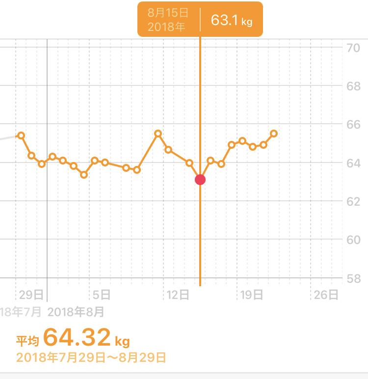 1ヶ月ダイエットの体重の変化